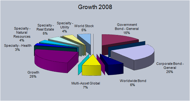 2008 Growth Pie
