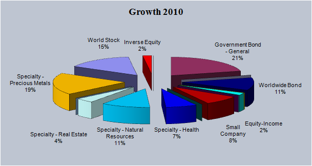 2010 Growth Pie